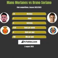 Manu Morlanes vs Bruno Soriano h2h player stats
