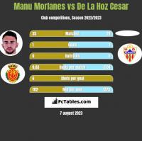 Manu Morlanes vs De La Hoz Cesar h2h player stats