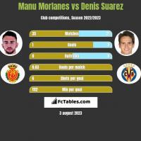 Manu Morlanes vs Denis Suarez h2h player stats