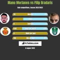 Manu Morlanes vs Filip Bradaric h2h player stats