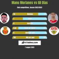 Manu Morlanes vs Gil Dias h2h player stats