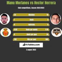 Manu Morlanes vs Hector Herrera h2h player stats