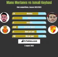 Manu Morlanes vs Ismail Koybasi h2h player stats