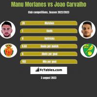 Manu Morlanes vs Joao Carvalho h2h player stats