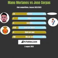 Manu Morlanes vs Jose Corpas h2h player stats