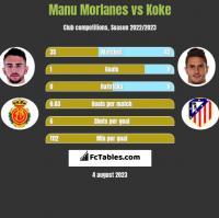 Manu Morlanes vs Koke h2h player stats