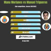 Manu Morlanes vs Manuel Trigueros h2h player stats