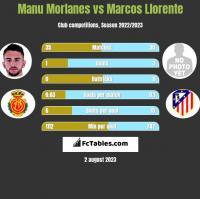 Manu Morlanes vs Marcos Llorente h2h player stats