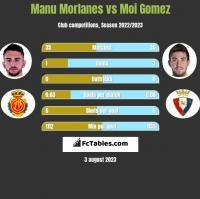 Manu Morlanes vs Moi Gomez h2h player stats