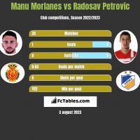 Manu Morlanes vs Radosav Petrovic h2h player stats