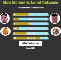 Manu Morlanes vs Samuel Chukwueze h2h player stats