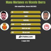 Manu Morlanes vs Vicente Iborra h2h player stats