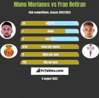 Manu Morlanes vs Fran Beltran h2h player stats