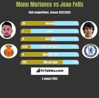 Manu Morlanes vs Joao Felix h2h player stats