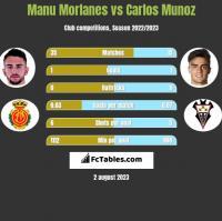 Manu Morlanes vs Carlos Munoz h2h player stats