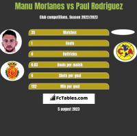 Manu Morlanes vs Paul Rodriguez h2h player stats