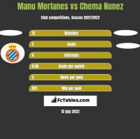 Manu Morlanes vs Chema Nunez h2h player stats