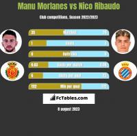 Manu Morlanes vs Nico Ribaudo h2h player stats