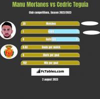 Manu Morlanes vs Cedric Teguia h2h player stats