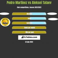 Pedro Martinez vs Aleksei Tataev h2h player stats