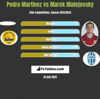 Pedro Martinez vs Marek Matejovsky h2h player stats