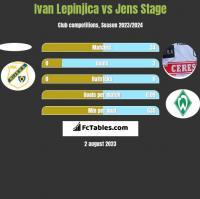 Ivan Lepinjica vs Jens Stage h2h player stats