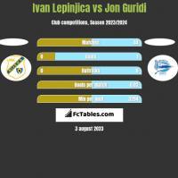 Ivan Lepinjica vs Jon Guridi h2h player stats