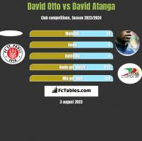 David Otto vs David Atanga h2h player stats