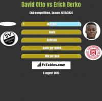 David Otto vs Erich Berko h2h player stats