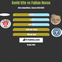 David Otto vs Fabian Reese h2h player stats