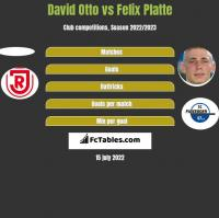 David Otto vs Felix Platte h2h player stats