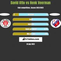 David Otto vs Henk Veerman h2h player stats