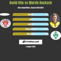 David Otto vs Marvin Ducksch h2h player stats