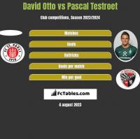 David Otto vs Pascal Testroet h2h player stats