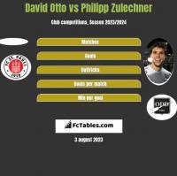David Otto vs Philipp Zulechner h2h player stats