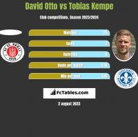 David Otto vs Tobias Kempe h2h player stats