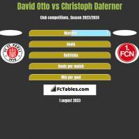 David Otto vs Christoph Daferner h2h player stats
