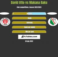 David Otto vs Makana Baku h2h player stats