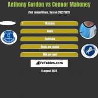 Anthony Gordon vs Connor Mahoney h2h player stats