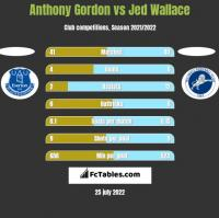 Anthony Gordon vs Jed Wallace h2h player stats