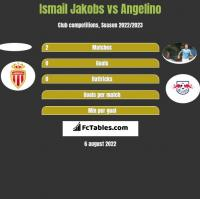 Ismail Jakobs vs Angelino h2h player stats