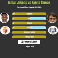 Ismail Jakobs vs Benito Raman h2h player stats
