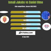 Ismail Jakobs vs Daniel Olmo h2h player stats