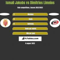 Ismail Jakobs vs Dimitrios Limnios h2h player stats