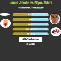 Ismail Jakobs vs Ellyes Skhiri h2h player stats