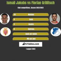 Ismail Jakobs vs Florian Grillitsch h2h player stats
