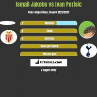Ismail Jakobs vs Ivan Perisic h2h player stats