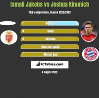 Ismail Jakobs vs Joshua Kimmich h2h player stats