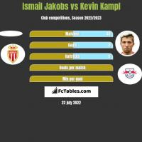Ismail Jakobs vs Kevin Kampl h2h player stats