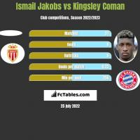 Ismail Jakobs vs Kingsley Coman h2h player stats